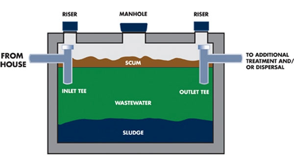 cesspool-drainage